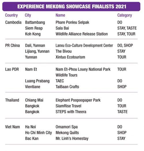 Experience-Mekong-showcase_2021_finalists