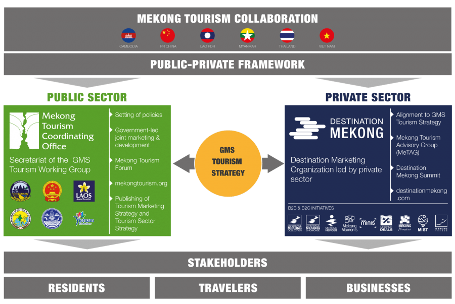 MekongTourismCollaboration_Structure_06